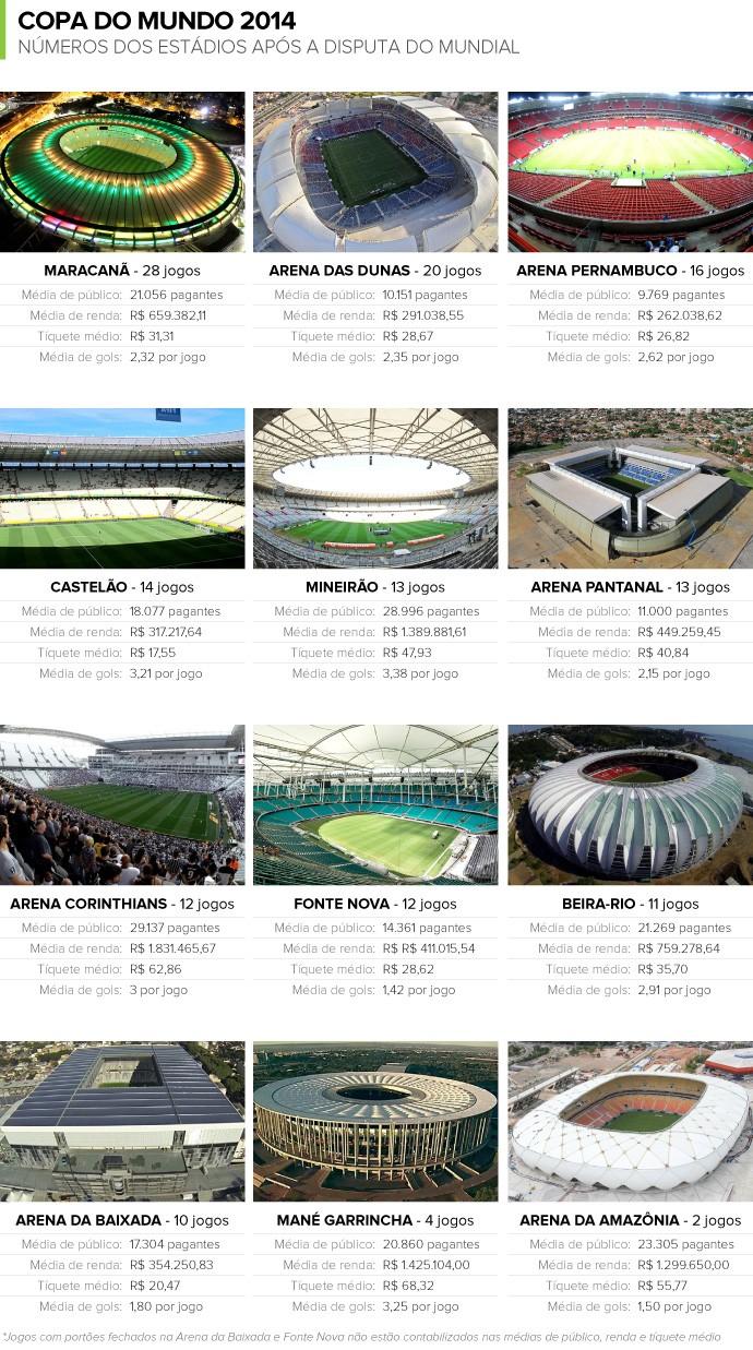 info estádios copa após 2014 - 2