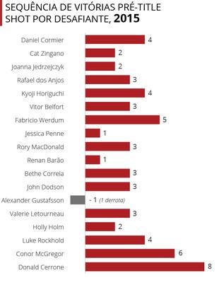 Info Gráfico Desafiantes UFC 03 (Foto: infoesporte)