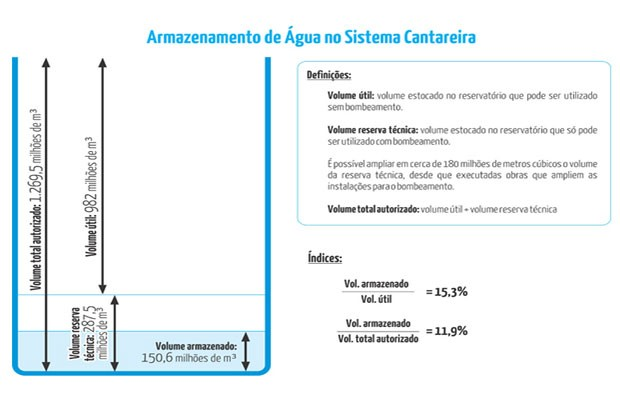 Sabesp faz novo cálculo de nível do Cantareira após pedido do Ministério Público (Foto: Reprodução / Sabesp)