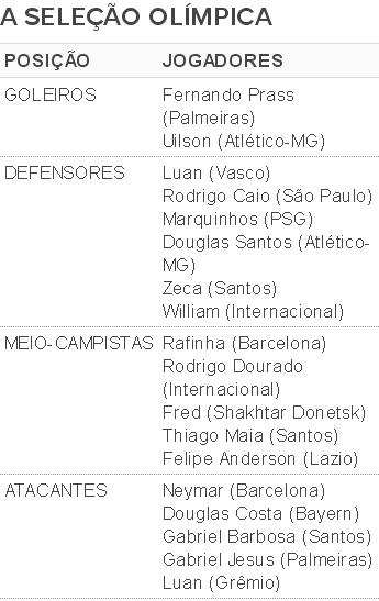 Lista convocados Selecao Olimpica (Foto: Globoesporte.com)