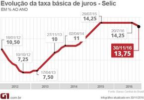Copom Selic Banco Central (Foto: Arte/G1)