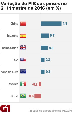 PIB países - 2tri16 (Foto: Arte/G1)