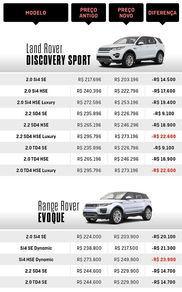 Tabela de preços Discovery Sport e Evoque (Foto: Autoesporte)