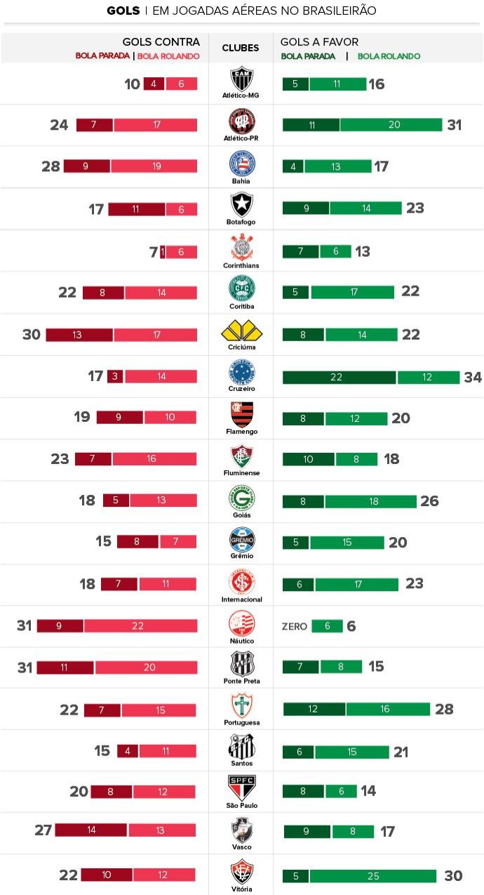 desempenho gols brasileirao - final campeonato (Foto: Infoesporte)