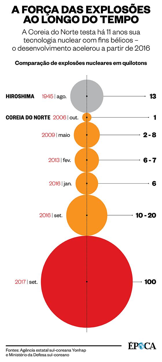 Infográfico Coreia do Norte - Onze anos de testes nucleares (Foto: Época)