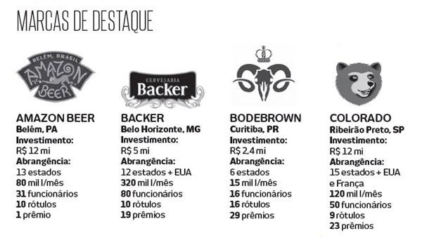 marcas de destaque (Foto: Editora Globo)