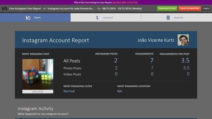 Ferramenta gera relatório gratuito de atividade na rede social (Foto: Reprodução/Simply Measured)