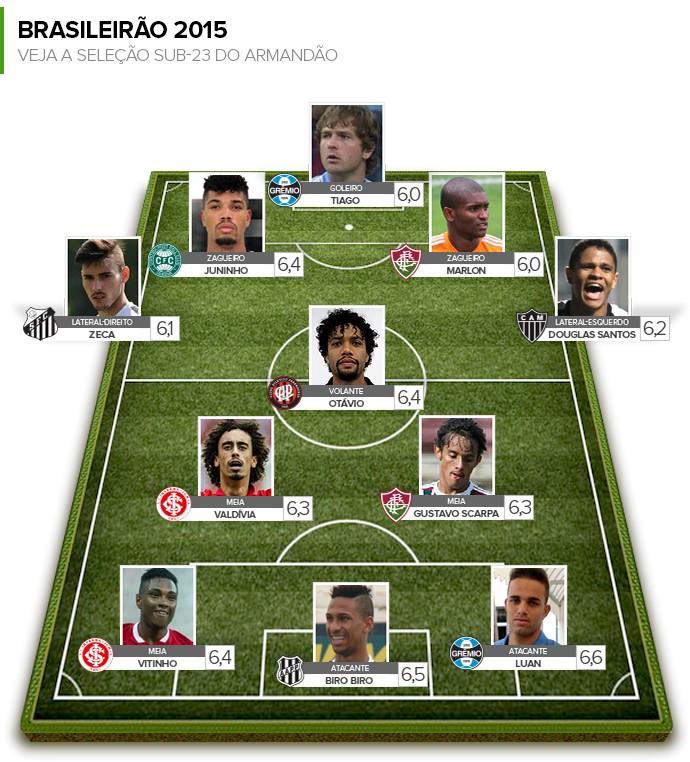 BLOG: Armandão: Luan, do Grêmio, tem maior média entre os sub-23 do Brasileirão