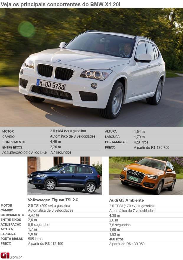Concorrentes BMW X1 (Foto: Editoria de Arte/G1)