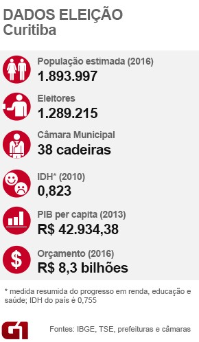 Dados de Curitiba (Foto: Arte/ G1)