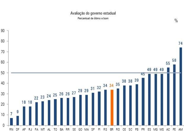 Governo do Acre é terceiro mais bem avaliado, segundo Ibope (Foto: Pesquisa CNI-Ibope)