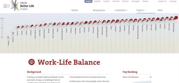 Qual o equilíbrio entre vida profissional e pessoal - OECD (Foto: Divulgação)