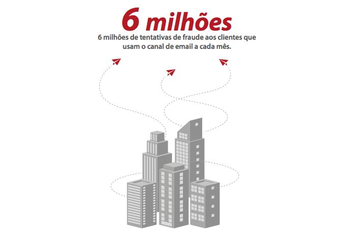 Pesquisa aponta que domínios de bancos e e-commerces são os mais usados em técnicas de spoofing (Foto: Divulgação/Return Path)