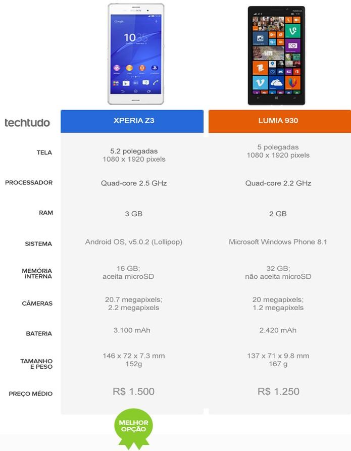 Tabela comparativa Xperia Z3 vs. Lumia 930 (Foto: Arte/TechTudo)