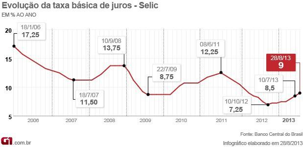 Evolução da taxa de juros (Foto: Editoria de Arte/G1)