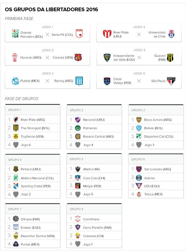 Tabela sorteio libertadores 2016 (Foto: Editoria de Arte)