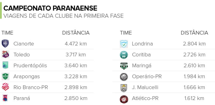 Info VIAGENS Times campeonato Paranaense (Foto: Infoesporte)