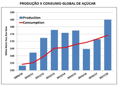 agricultura-acucar-consumo-mundial (Foto: USDA)