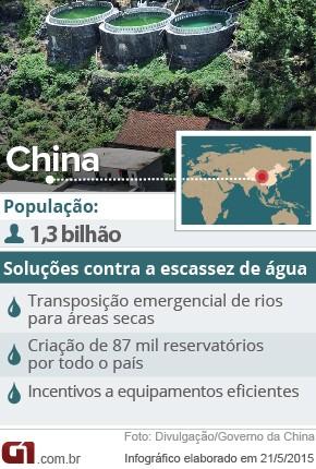 Dados da China e suas tecnologias contra a escassez de água (Foto: G1)