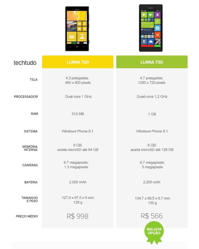 Lumia 730 ganhou com folga do seu antecessor (Foto: Arte/TechTudo)