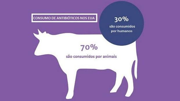 Consumo de antibiótico nos Estados Unidos (Foto: BBC)