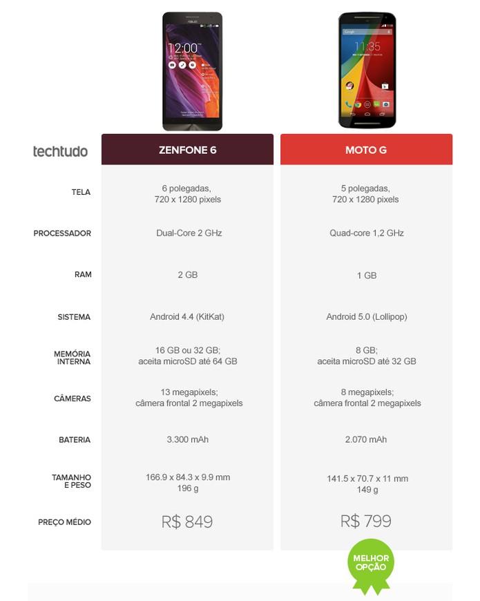 O queridinho da Motorola leva a melhor no comparativo (Foto: Arte/TechTudo)