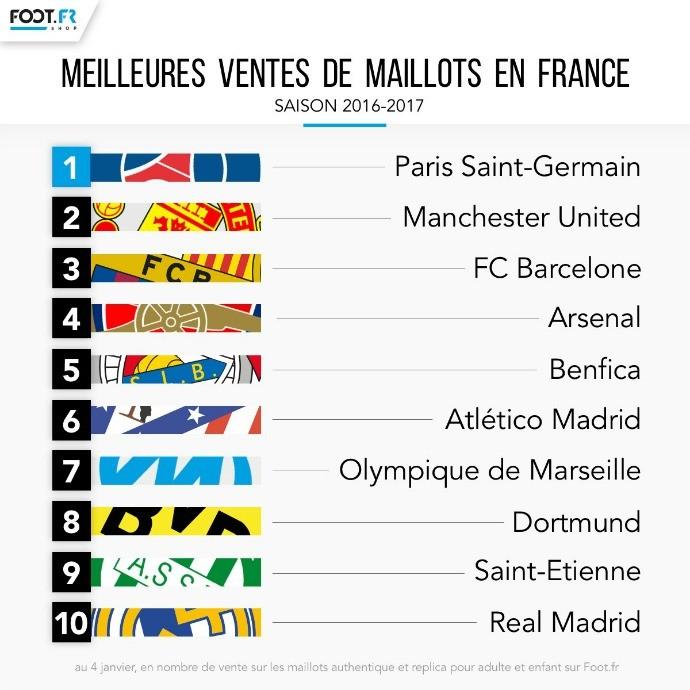 Ranking venda de camisas França