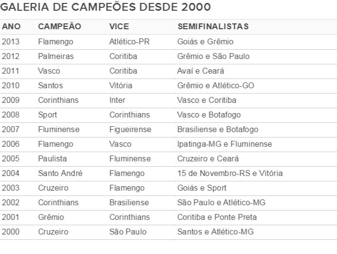 Tabela - campeões da Copa do Brasil desde 2000 (Foto: GloboEsporte.com)