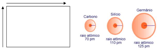 Variação da energia de ionização na tabela periódica (Foto: Colégio Qi/Reprodução)