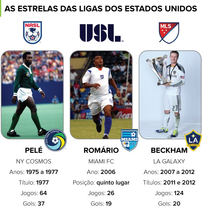 INFO Ligas EUA Pele Romario beckham MLS (Foto: Editoria de Arte)