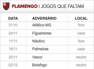 Flamengo faltam 6 rodadas (Foto: Editoria de Arte / Globoesporte.com)