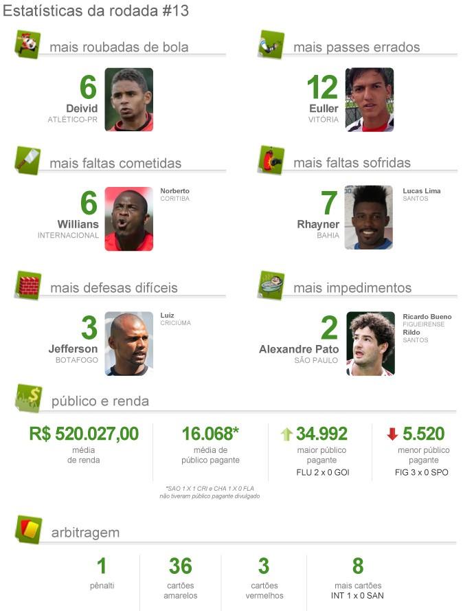 Pacotão da Rodada #13 (Foto: Infoesporte)