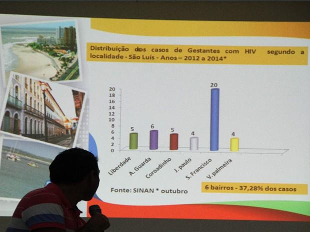 São Luís é o 2ª município com maior número registro de casos de Aids (Foto: Biaman Prado / O Estado)