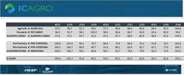 economia-confianca-tabela-fiesp (Foto: Fiesp/OCB)