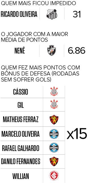 Info Pacotão Cartola Final 4 (Foto: Infoesporte)