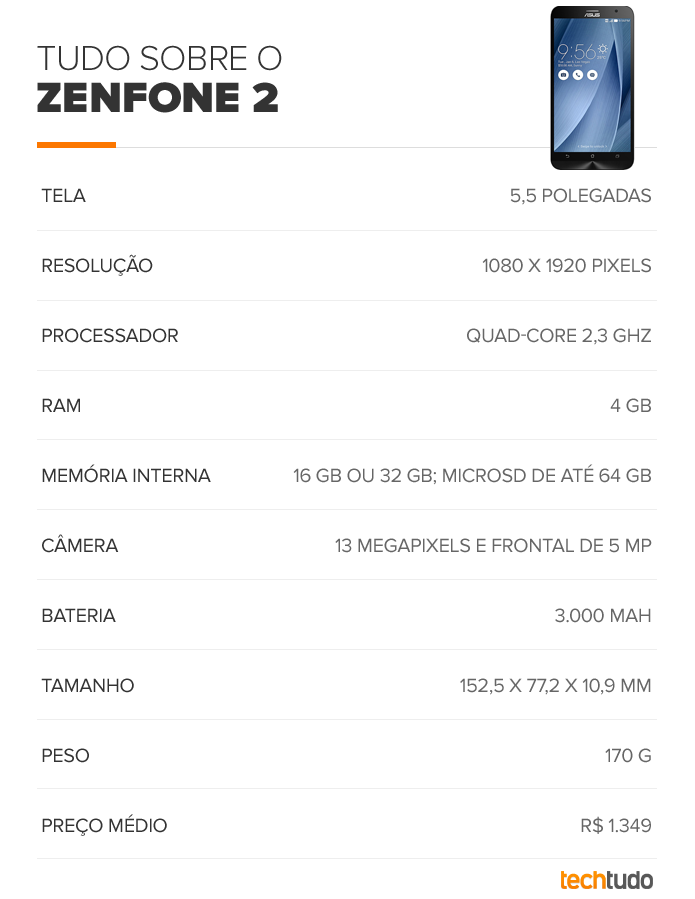 O Zenfone 2 traz especificações potentes  (Foto: Arte/TechTudo)