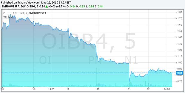 Variação do preço das ações da Oi nos últimos dias (Foto: Reprodução / BM&F Bovespa)