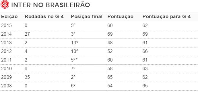 Tabela Inter G-4 (Foto: Reprodução)