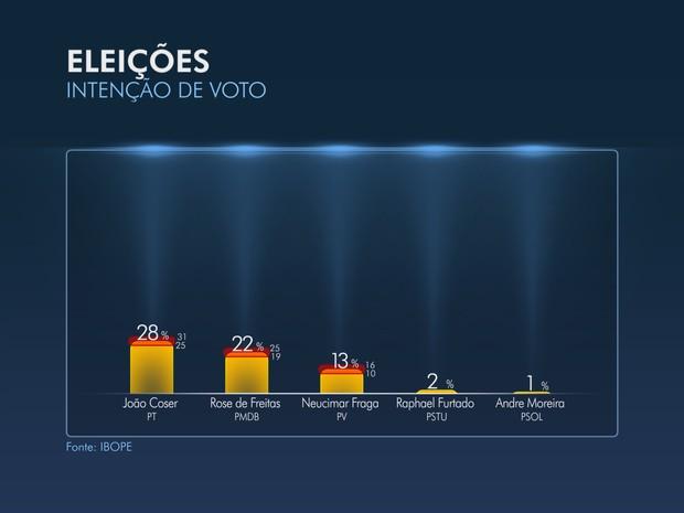 Intenção de voto ao Senado - ES (Foto: Arte/ TV Gazeta)
