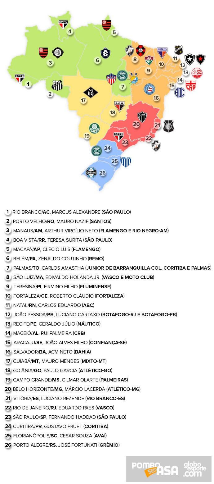 Times dos prefeitos das capitais do Brasil