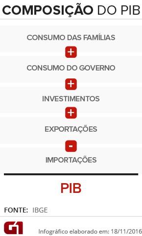 PIB arte composição-vale (Foto: Arte/G1)