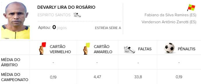 Info Árbitros - Devarly Lira do Rosário - Coritiba X Chapecoense (Foto: Editoria de Arte)