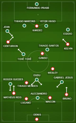 Palmeiras e São Paulo entraram em campo com formações semelhantes (Foto: GloboEsporte.com)