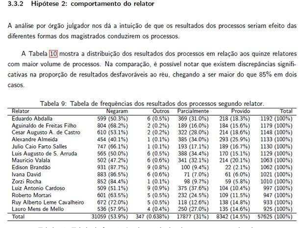 Pesquisa com aproveitamento de relatores de recursos (Foto: Divulgação / ABJ e Iasp)