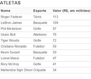 Tabela de jogadores mais valiosos (Foto: GloboEsporte.com)