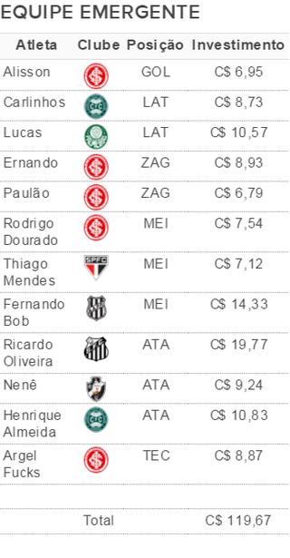 Opções para a equipe emergente da rodada #27 (Foto: GloboEsporte.com)