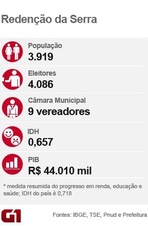 Card eleição_Redenção da Serra (Foto: Arte/G1)
