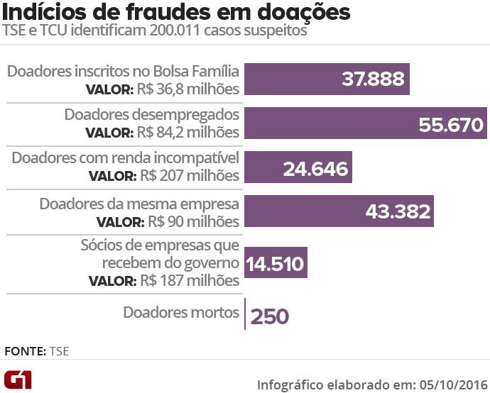 fraudes TSE TCU doações eleitorais
