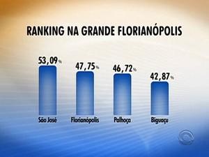 Na região, São José é a cidade onde população tem mais preferência por carros e motos (Foto: Reprodução RBS TV)