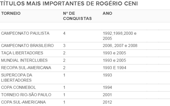 Quadro principais títulos Rogério Ceni (Foto: GloboEsporte.com)
